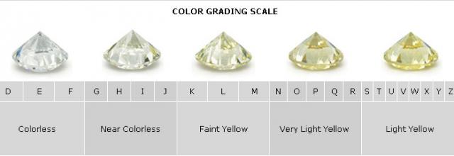 The 4 Factors of Diamond Quality